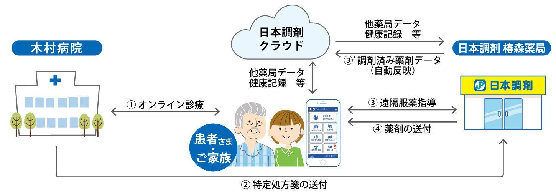 日本調剤 椿森薬局が行う遠隔服薬指導の流れの説明図